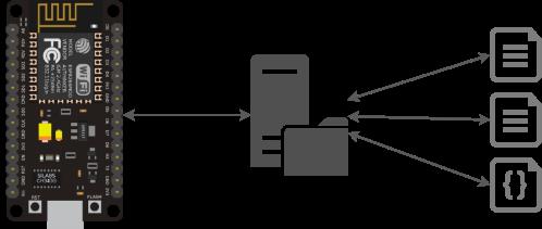 ESP8266 Node MCU Dataisystem