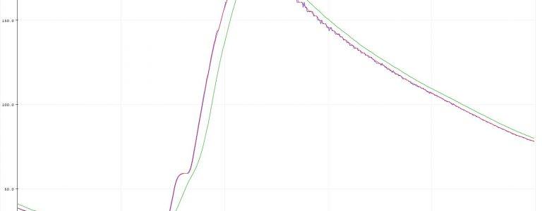 Roh-Messwert im Vergleich mit den Mittelwert ADC-Filtern